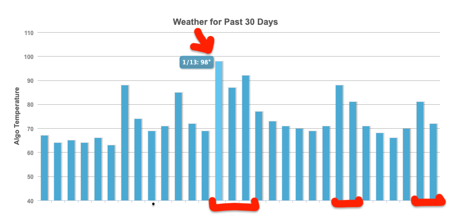 MozCast 30 Day Weather